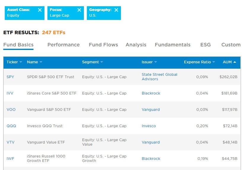 Як інвестувати в ETF-фонди
