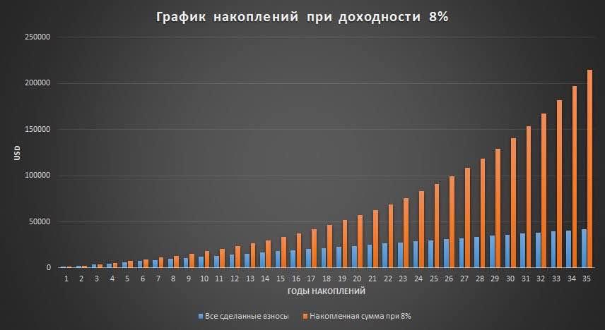 Інвестиційне страхування (unit-linked)  РУС