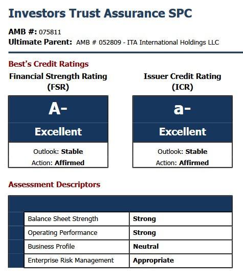 Рейтинги компании Investors Trust