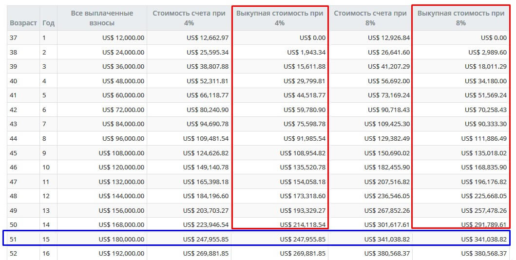 Выкупная стоимость счета для программы Evolution с ежемесячными взносами 1000 $ при доходности 4 % и 8 %.